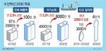 매출 100조 목표 자원관리형 어업 육성