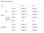 5년만의 서울 택시 기본요금 인상… 3800원, 심야요금 4600원