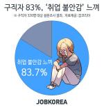 '취업 안되면 어쩌지' 구직자 83%, '취업 불안감' 느껴
