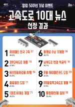 한국도로공사 50년, 국민이 뽑은 '고속도로 10대 뉴스'