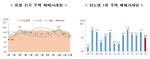국토부, 1월 주택매매 전월세 동향, 부산 매매 감소, 전월세 증가