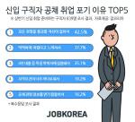 올 상반기 신입 구직자 5명 중 1명 '공채 취업 포기'