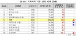 인천국제공항 국제여객 세계 5위 위업 달성