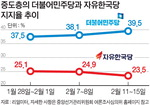 과거로 역주행…한국당 전대 그들만의 리그 되나
