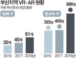 교육부터 인테리어까지…VR·AR사업 영토 확장