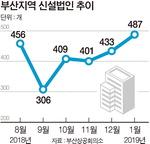 부산 제조업 실종된 신설법인 역대 최다