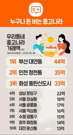 국내 중고거래 1위 지역… 서울 아닌 부산 대연동