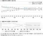 """""""북한, 핵 절대 포기 안 할 것"""" 64%, """"결국 포기할 것"""" 28%"""