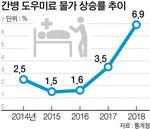 고령화 그늘…간병인비 작년 역대 최대 상승