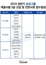 삼성그룹, 2019 상반기 대졸공채 … 1만명 통 큰 채용 門 '열릴까'