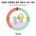 올해 연봉협상 결과 '동결·삭감' 40% 달해... 전년 대비 두배 ↑