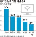 """인터넷 이용자 60% """"유튜브를 검색 채널로 이용"""""""
