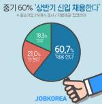 """상반기 채용 주춤... 중기 60%만 """"계획 있다"""""""