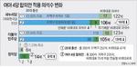 민주 18석·한국(당시 새누리당) 16석↓·정의 8석↑…승자독식 일부 보완
