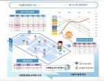 지하철역사 와이파이 위치정보, 민간에 개방된다