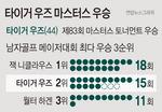 우즈, 니클라우스 '18승 대기록'까지 3승 남았다