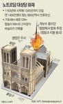 프랑스 '856년 역사' 불길 뒤덮자, 파리는 눈물에 잠겼다
