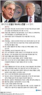 """美특검보고서 공개 """"트럼프 방해 시도…범죄판단은 못내려"""""""