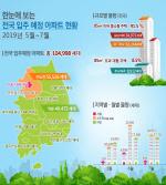 국토부, 5~7월 부울경 입주 예정 아파트 2만751 가구