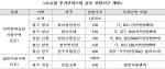 국토부, 진주상평공단 소호형주거클러스터 사업 후보지 선정