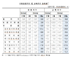 지난달 수출입 물량,가격 동반 하락