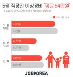 """5월 '가정의 달' 직장인 예상경비 """"평균 54만원"""""""