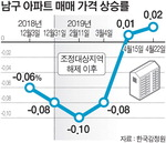 남구 아파트 가격 2주 연속 상승…조정지역 해제 효과? 일시현상?