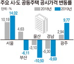 부산 공동주택 공시가격 - 6.11%, 울산·경남도 하락…전국은 5.2%↑