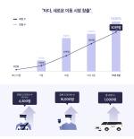'타다' 6개월만에 50만 회원...준프리미엄 택시 출시 임박