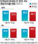 패스트트랙 지정…여당, PK 민심잡기엔 득보다 실?