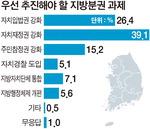 """""""문재인 정부 지방분권정책 기대 컸지만 아직은 미흡"""""""