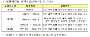 """""""장롱속 국민주택채권 원리금 찾아가세요""""…올해 98억 원 소멸"""