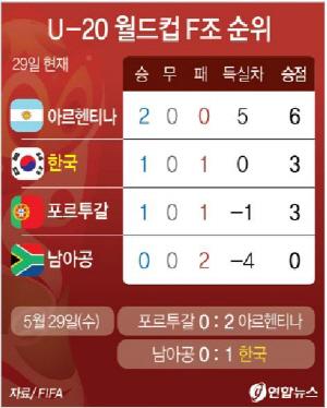 """[U20월드컵] 정정용호 16강 경우의 수…""""승점 3 불안·승점 4 안심"""""""