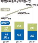 부산문화재단, 지원금 제도 다양한 시도 활발