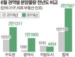 이달 전국 3만7567가구…분양물량 전년비 2.2배↑