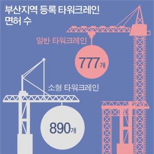 타워크레인 부산서만 105대 스톱…공사 현장 26곳 '마비'