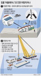 헝가리 침몰 유람선 11일 인양 시도…와이어 설치 마무리·유실 방지 '관건'