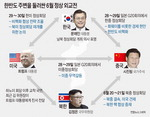 시진핑, 20일 방북…비핵화 대화 돌파구냐, 무역분쟁 미국 견제구냐