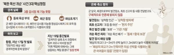 """문 대통령 """"북한 선박 경계실패 철저 점검""""…허위보고·은폐 여부 조사"""