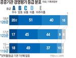 부산 본사 10곳 중 기보·남부발전 '우수'…영진위 '미흡' 기관장 경고 조치