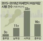부산 대기질도 '동고서저'…봄·겨울철 미세먼지 많다