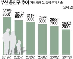 부산 총인구 2034년 인천에 역전…30년 후 생산가능인구 절반으로