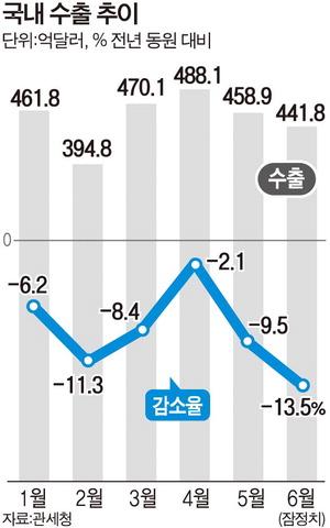 미중 무역분쟁 이어 일본 리스크…한국 수출 '설상가상'