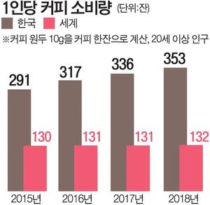 한국 커피시장 규모 7조 육박…지난해 1인당 353잔 마셨다
