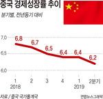 중국 2분기 성장률 6.2%…1990년 이후 최저 기록
