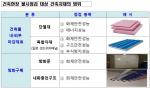 전국 신축 건축물 1400건 시공 및 자재제조 현장 400건 불시점검