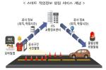 국토부, 도로 공사현장 실시간 확인 '도로작업 스마트 알림' 시범 서비스