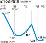 ICT 수출 8개월째 내리막