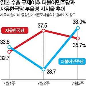 '친일 프레임'에 갇혀 흔들리는 한국당
