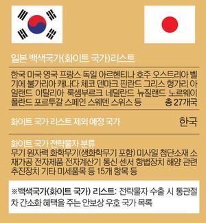 '백색국가 제외' 임박…한국 기업, 수입 건마다 허가받아야